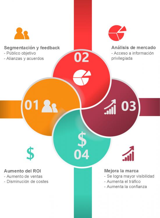 curso de community manager, curso de community manager en Zaragoza